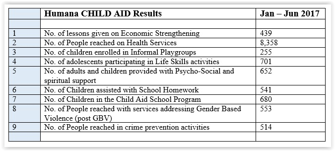 Child Aid in Numbers